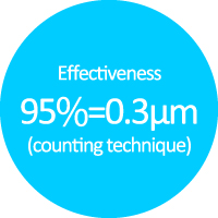 Effectiveness 95%=0.3μm (counting technique)